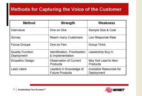 Six Sigma Tools: Voice of the Customer(VoC) and Kano model