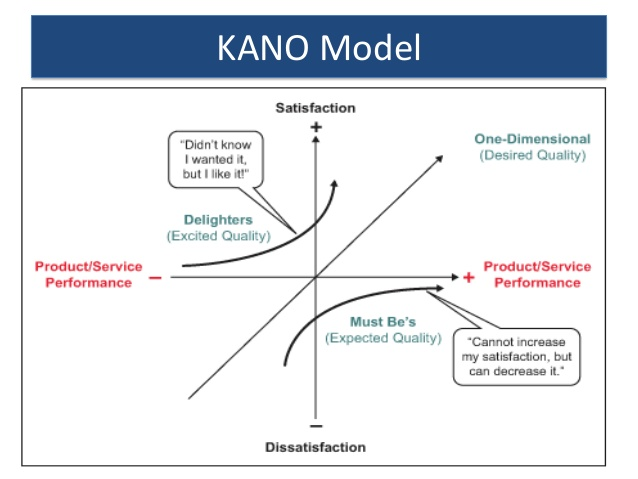 models of customer satisfaction
